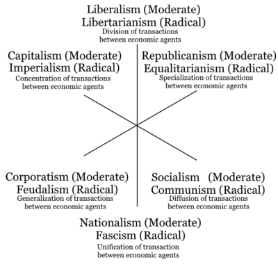 Three axis model of political ideologies