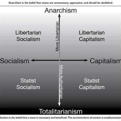 Economic group diagram based on The Political Compass