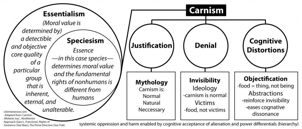 carnism-veganism-speciesism-essentialism
